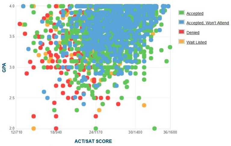 University of South Carolina GPA, SAT and ACT Data for Admission