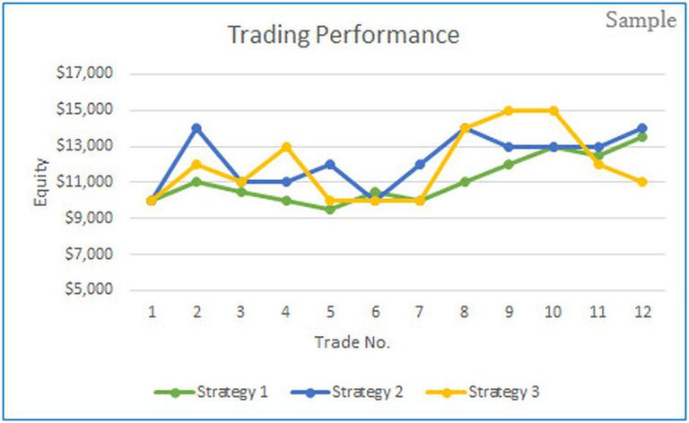 Trade like an algorithm - strategy comparison