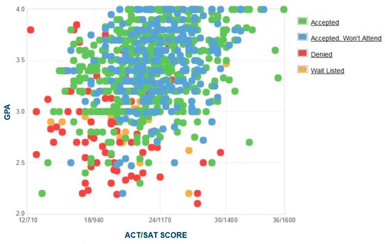 Montclair state gpa sat scores and act scores