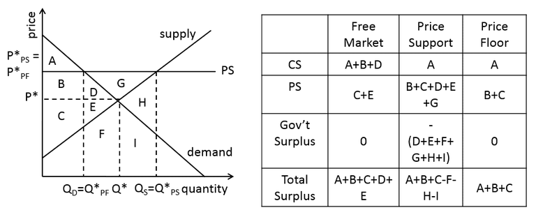 In Terms Of Market Outcomes A Price Support Is Pretty Similar To Floor See How Lets Compare And That Result