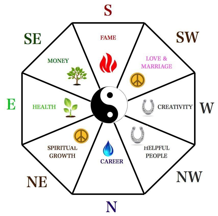 7 feng shui steps for feng shui in your home