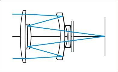 Esquema de un lente de espejos