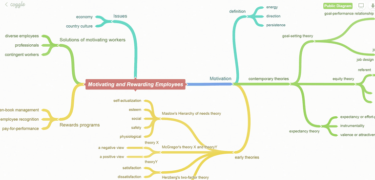 Coggle mind mapping software
