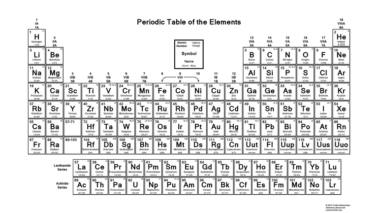 printable periodic table of the elements valence charges - Periodic Table Of Elements With Atomic Mass And Valency