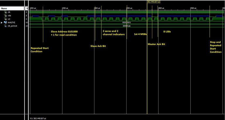 Phase Two of I2C Protocol