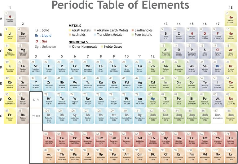 a family is a group of elements on the periodic table that share common properties - Periodic Table Of Elements Definition