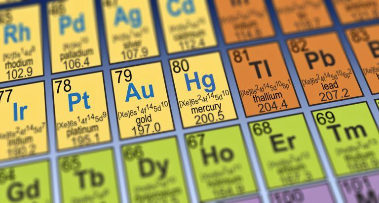 element trivia quiz - Periodic Table Of Elements Trivia