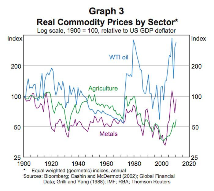 Commodity Prices by Sector