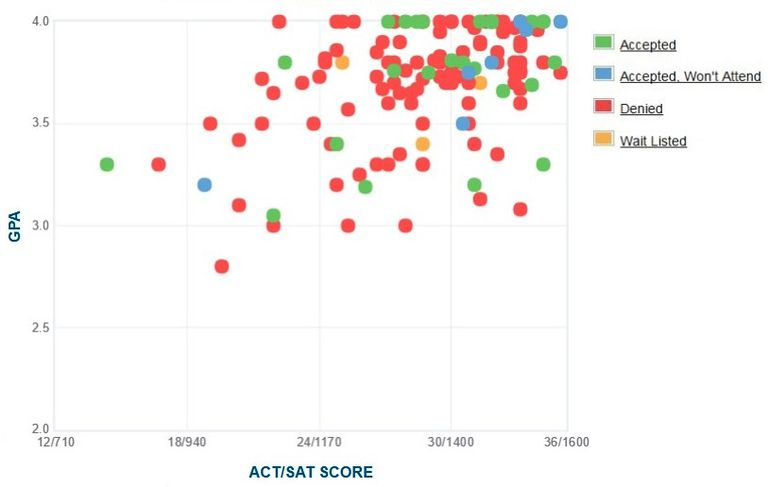 Cooper Union GPA, SAT and ACT Data for Admission
