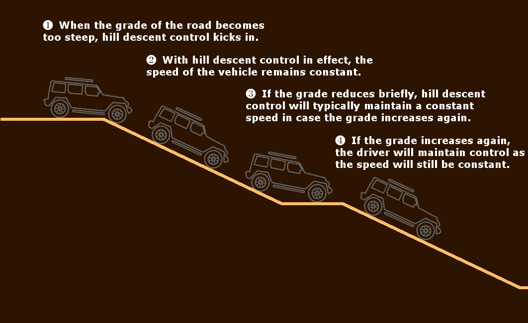 how hill descent control works
