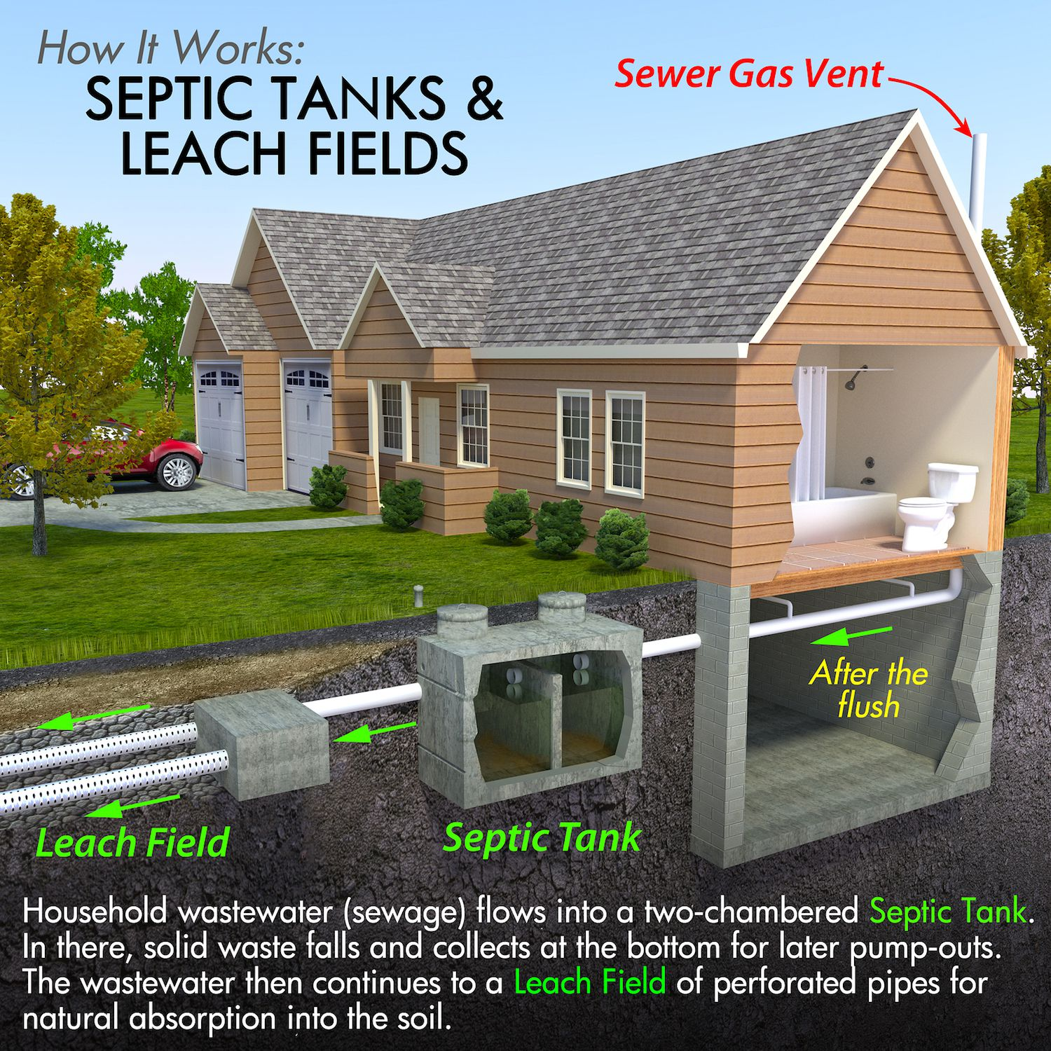 How to treat and care for private septic systems for Design septic system