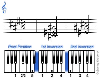 Inversiones del acorde de La# menor en el teclado de piano