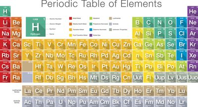 Words made using periodic table element symbols periodic table of elements urtaz Image collections