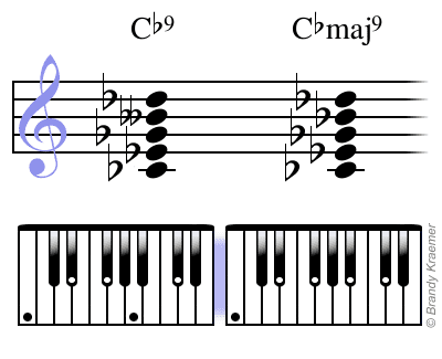 Illustrated Major Ninth Piano Chords