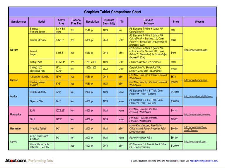 tablet comparisons chart