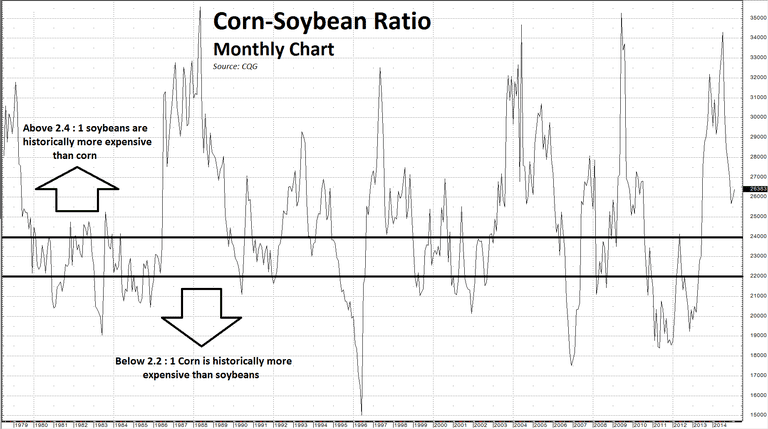 Corn-soybean-ratio-for-About-3-1-15-monthly-chart.PNG