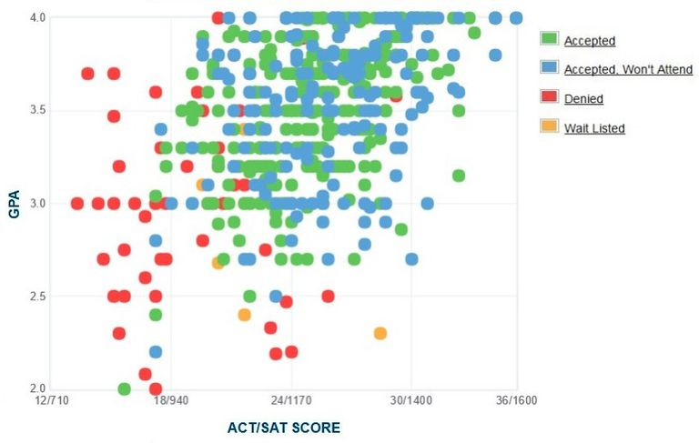 Manhattan College GPA, SAT and ACT Data for Admission