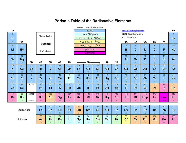 Free printable periodic tables pdf this periodic table shows the number of each elements isotopes urtaz Image collections