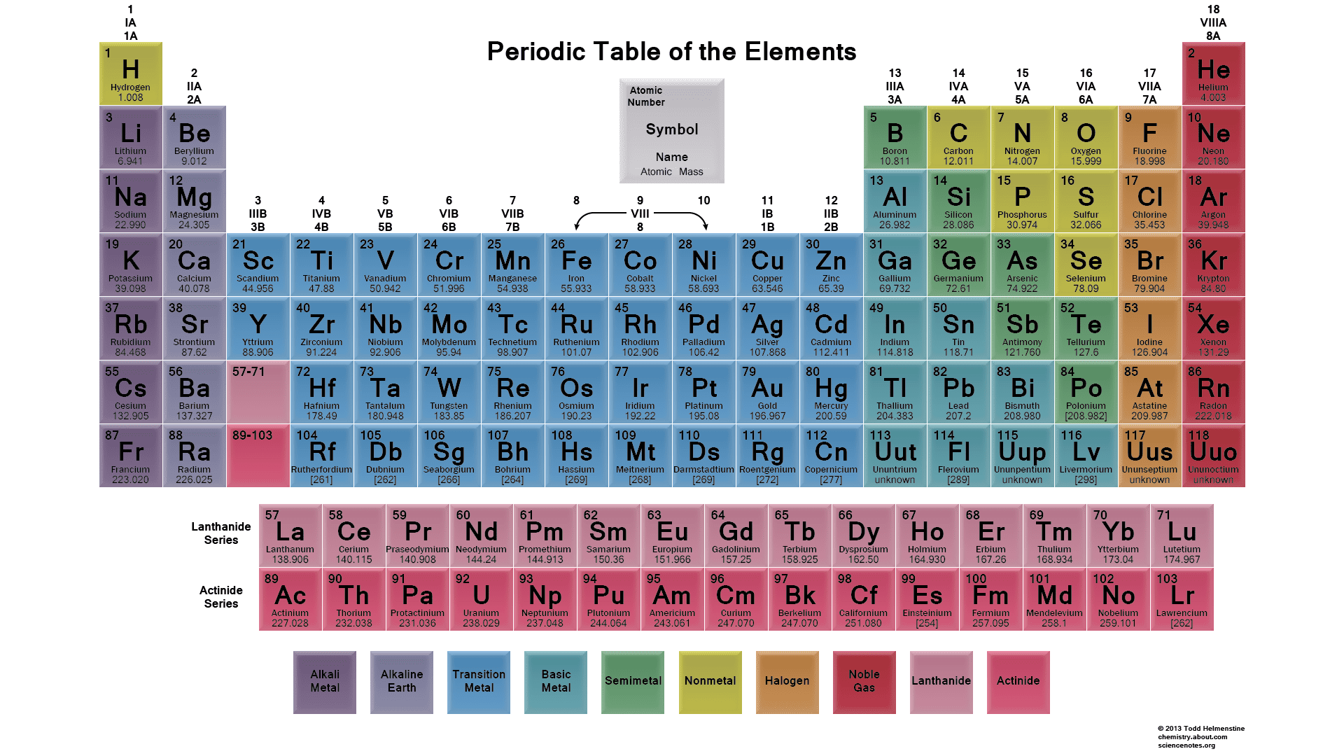 What the numbers on the periodic table mean this is a typical colored periodic table that shows element groups gamestrikefo Gallery