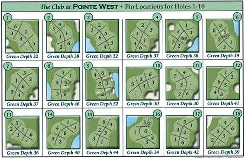 Hole Locations Chart