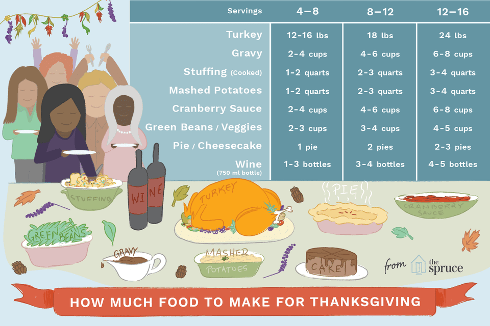 how much food to buy for thanksgiving