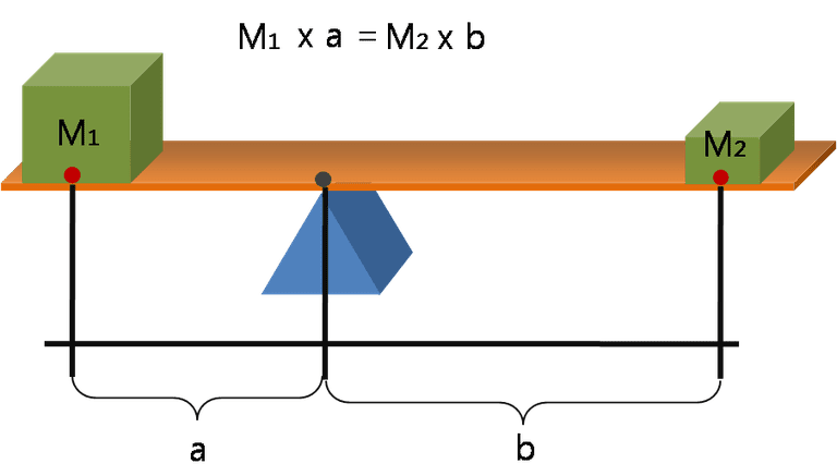 a simple 3D illustration to show lever principle