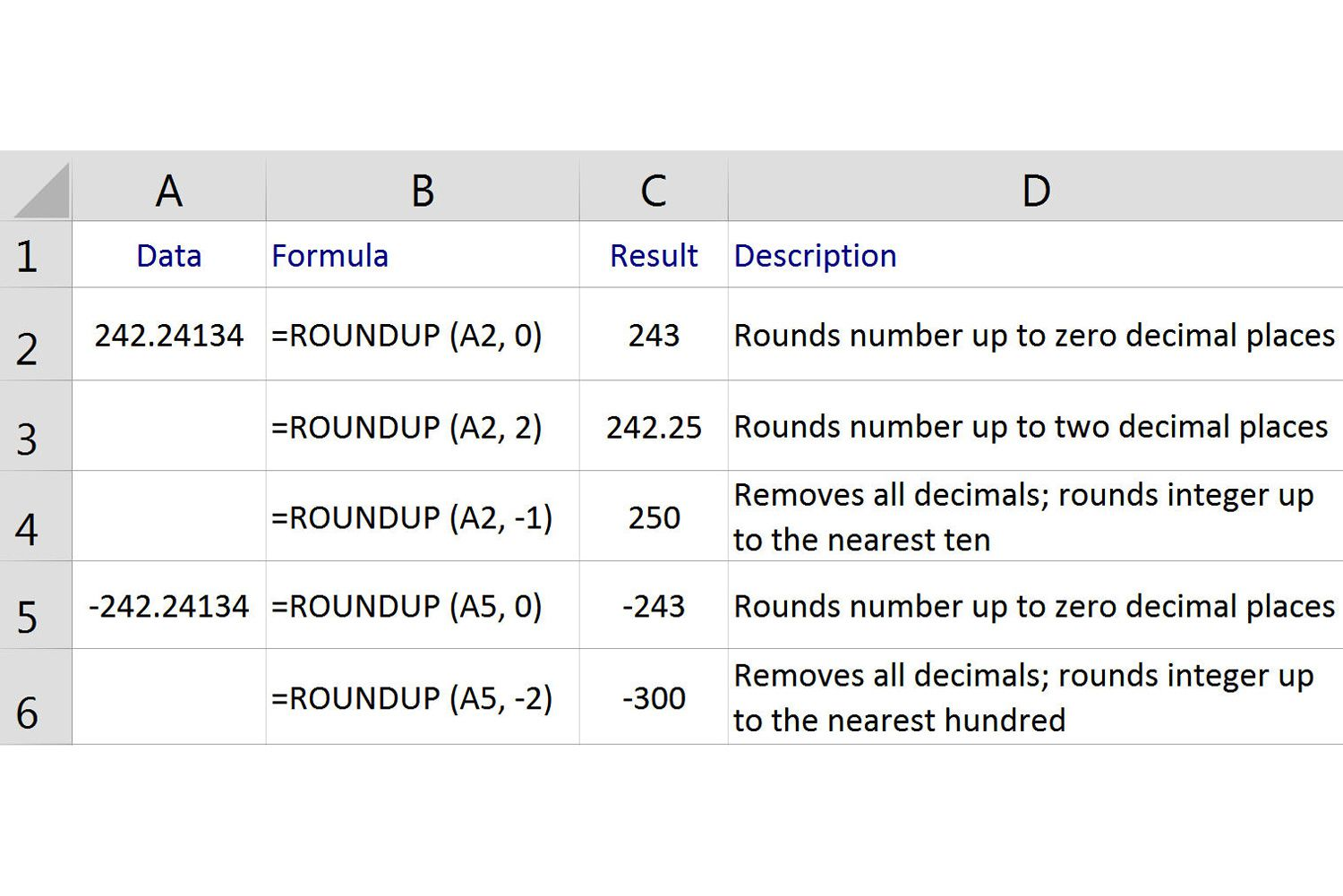 worksheet Rounding To 1 Decimal Place Worksheet round up numbers in excel with the roundup function