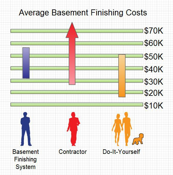 basement finishing cost. What s an Average Basement Finishing Cost