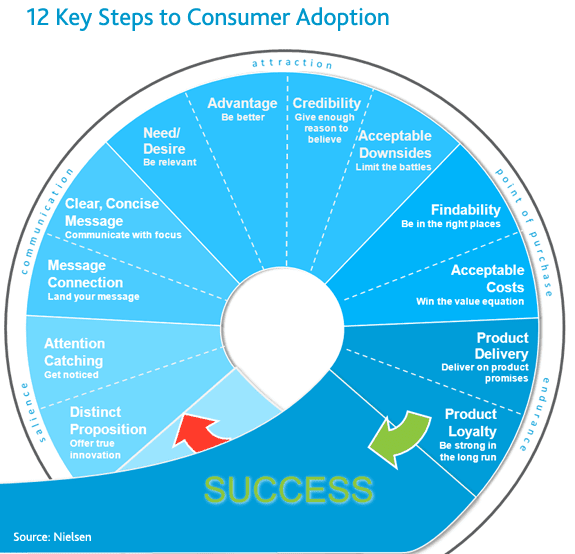 Nielsen 12 Steps Consumer Adoption