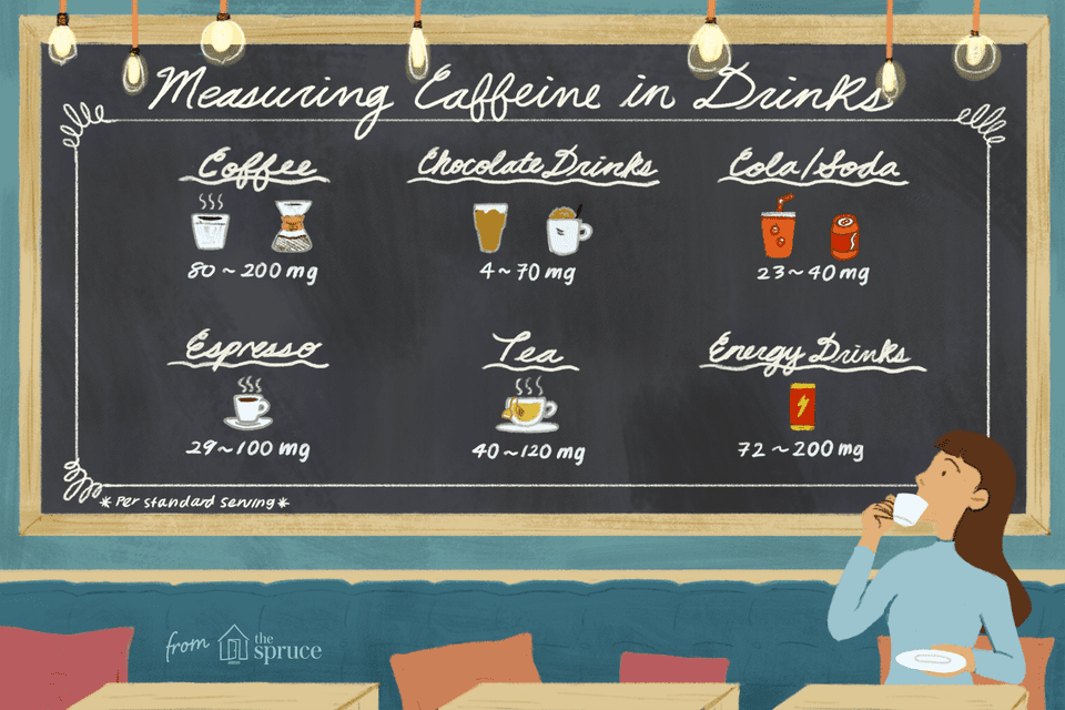 Illustrated chart of caffeine levels in drinks