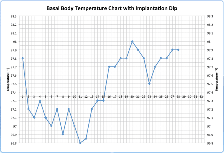 Basal body temperature chart with ovulation and implantation dip