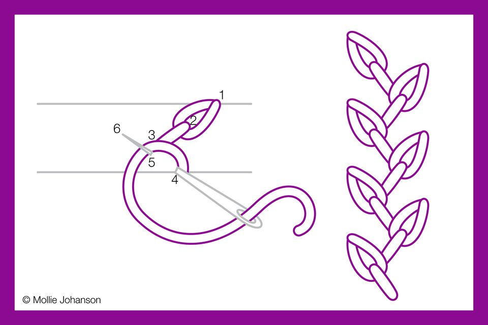 Feathered Chain Stitch Diagram