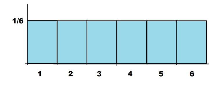 uniform probability