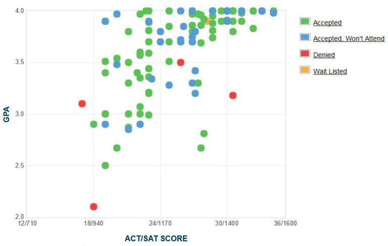 Northwestern College GPA, SAT and ACT Data for Admission