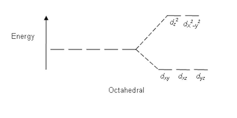 Crystal field splitting