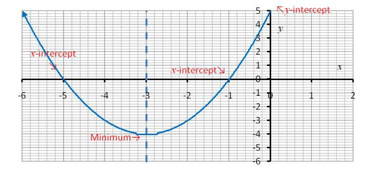 what are quadratic functions