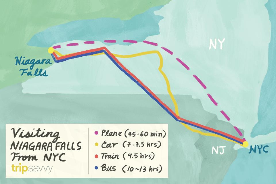 Travel routes between NYC and Niagara Falls
