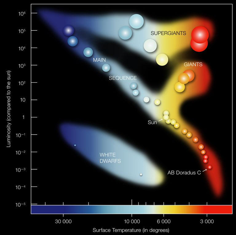 What the hertzsprung russell diagram reveals about stars hertzsprung russell diagram ccuart Image collections