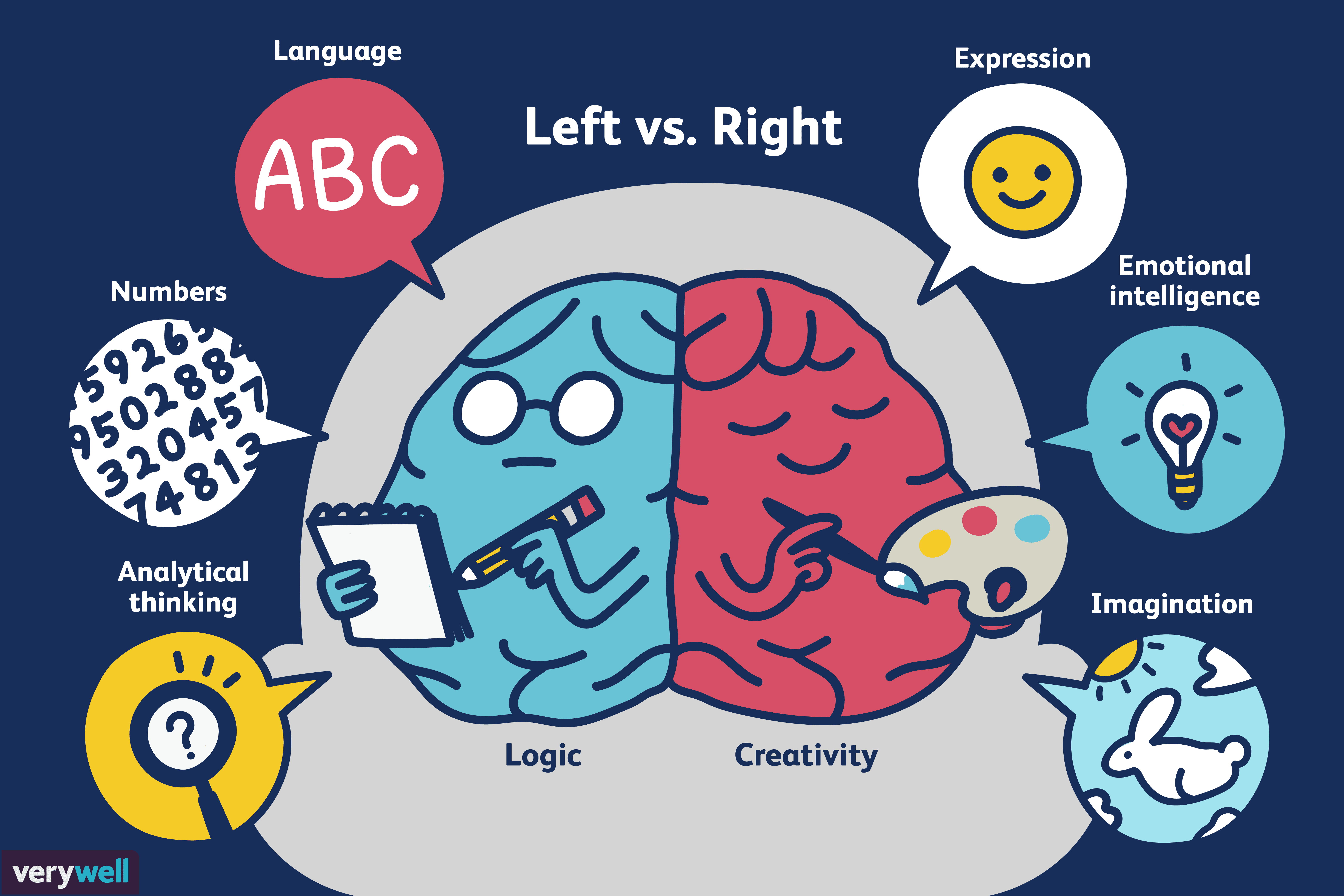 left brain vs right brain how Polarities of left and right brain are broadly invoked in art, business,   ramachandran vs (2000) mirror neurons and imitation learning as the.