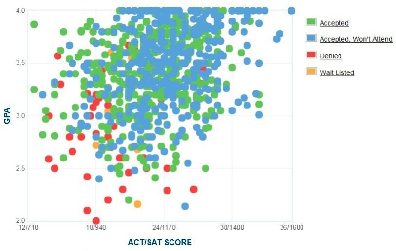 Sonoma state gpa sat scores and act scores ccuart Image collections