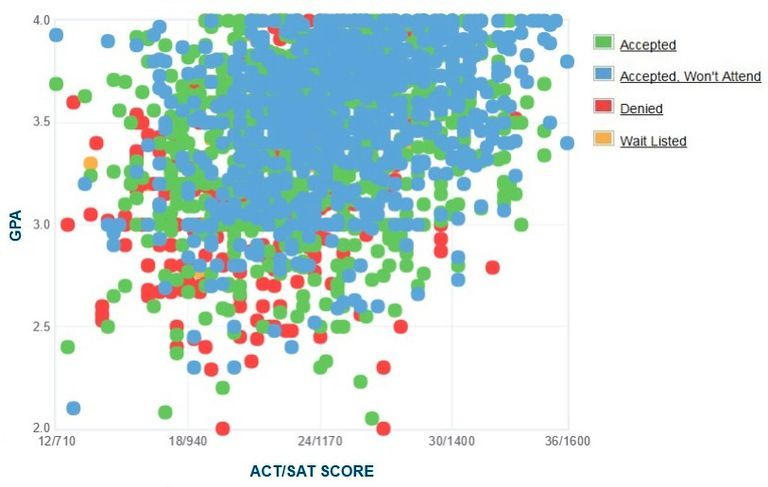 San Jose State University GPA, SAT and ACT Data for Admission