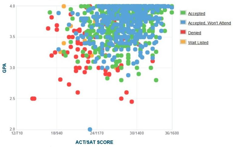 Willamette University GPA, SAT Scores, and ACT Scores for Admission