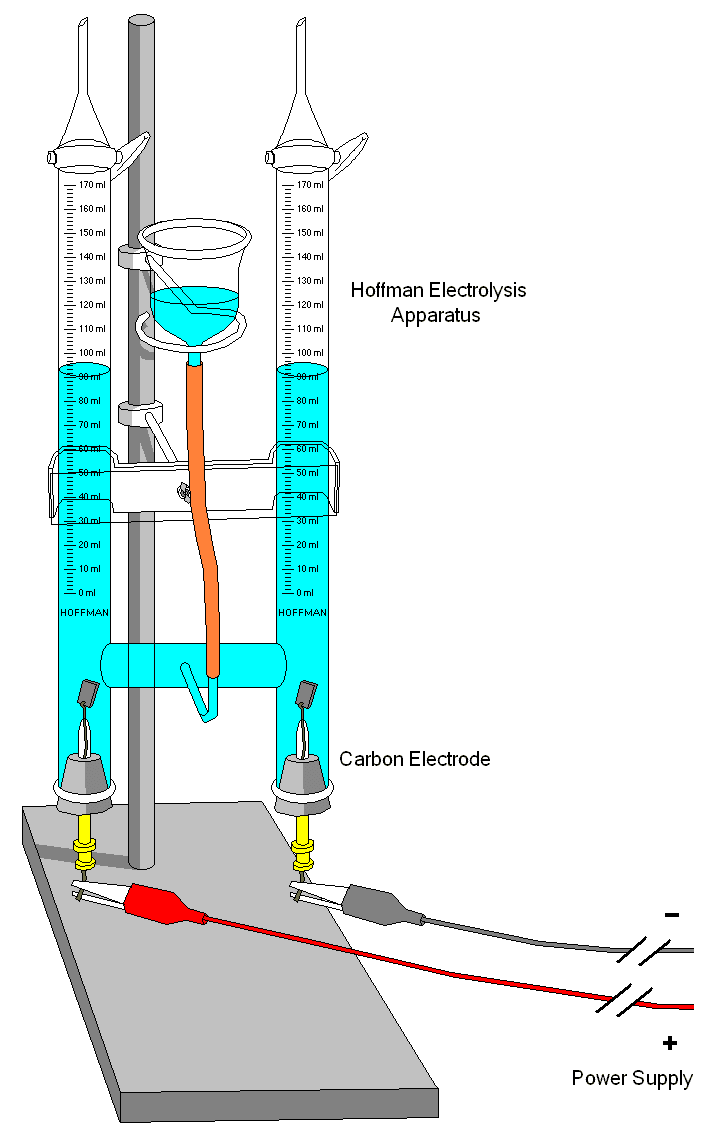 Illustration of an electrolysis apparatus used in a school laboratory