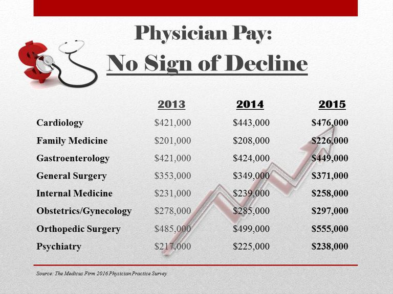 Physician Salaries for 2015