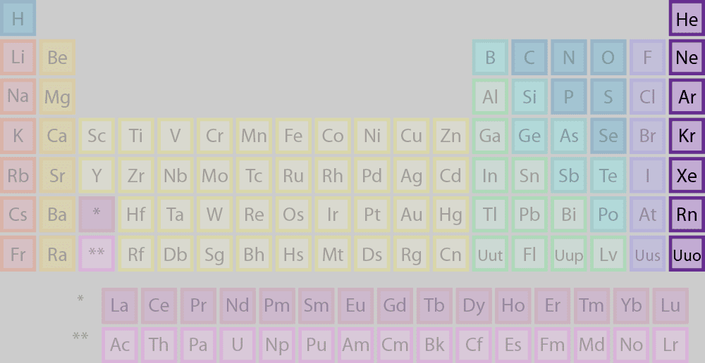 Periodic Table which letter represents the noble gases on the periodic table : Element Families of the Periodic Table