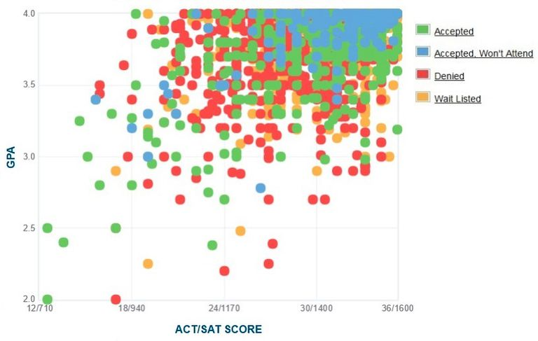 University of Chicago GPA, SAT Scores, and ACT Scores for Admission.