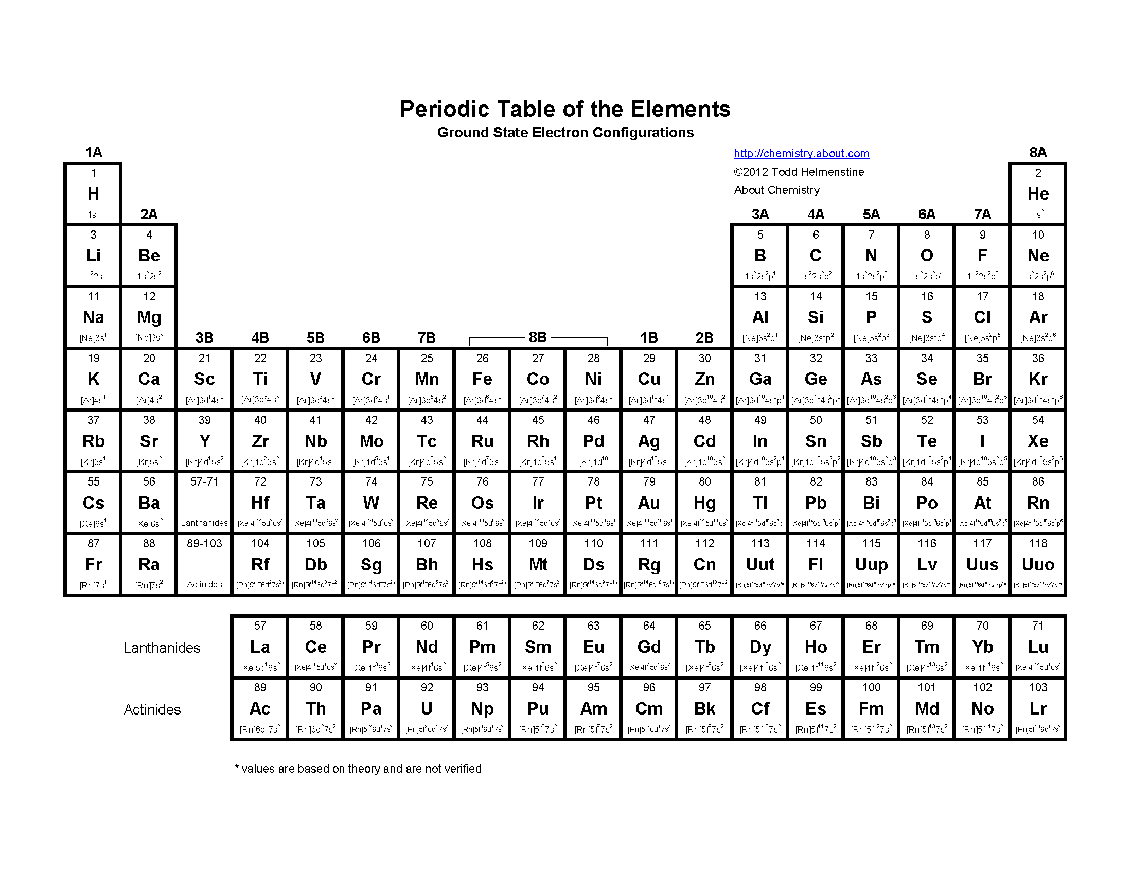 Printable periodic table of the elements urtaz Gallery