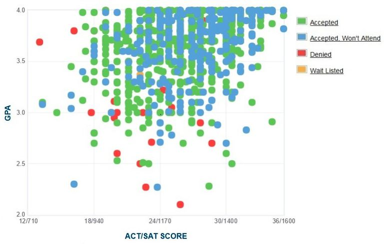 University of Utah GPA, SAT and ACT Data for Admission