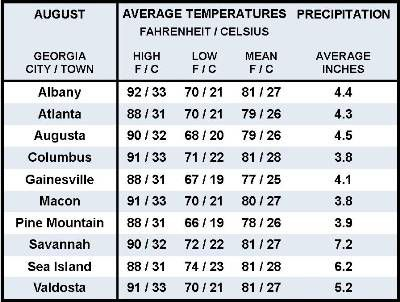 Average August Weather Information for Ten Georgia Locations