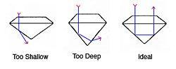 How Diamond Cut Impacts Diamond Value